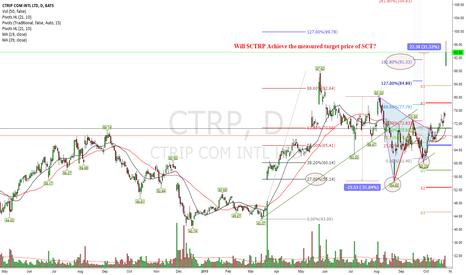 CTRP: Follow Up Previous Post (Bullish SCT)