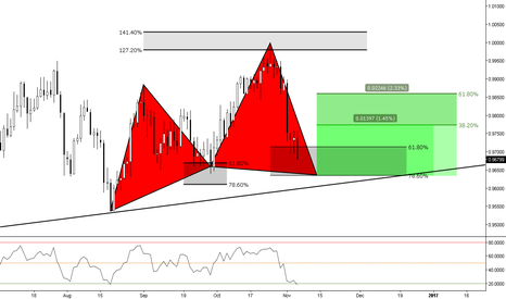 USDCHF: (Daily) If The 618 Doesn't Support it, There's Structure Below