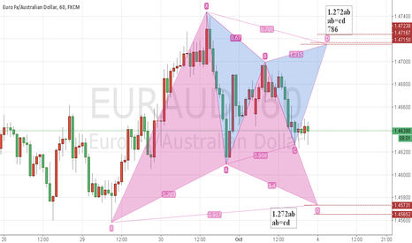 EURAUD: Gartley