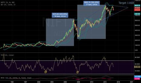 NIFTY: Nifty short-term target 7400, long-term target 11600