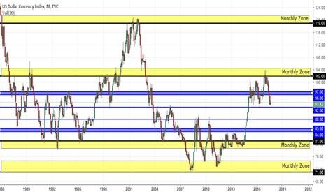 DXY: Dollar Index Short