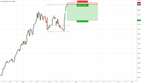 EURJPY: EURJPY - Time to cool down