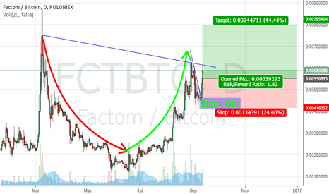 FCTBTC: Long Term Cup and Handle