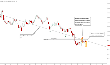 GBPCLP: #GBPCLP: BEARS CLEARLY AROUND, EXPECTING DEEPER MOVE! #FOREX