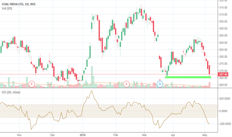 COALINDIA: At support