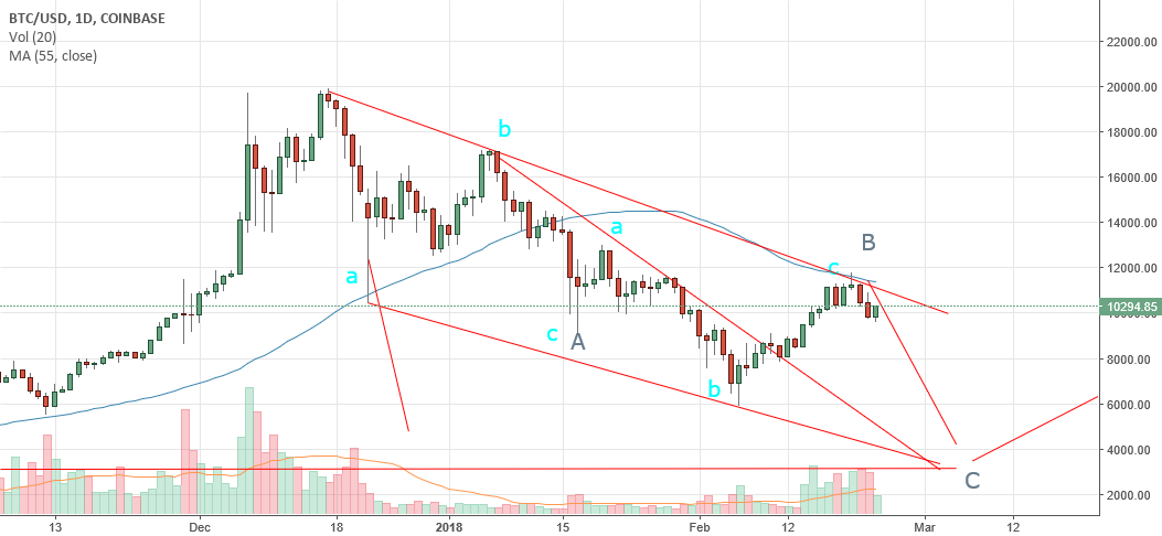 BItcoin (BTC) Headed to Below 5500 in coming weeks
