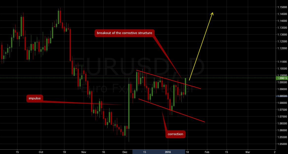 EURUSD: Breakout to the upside finally coming!