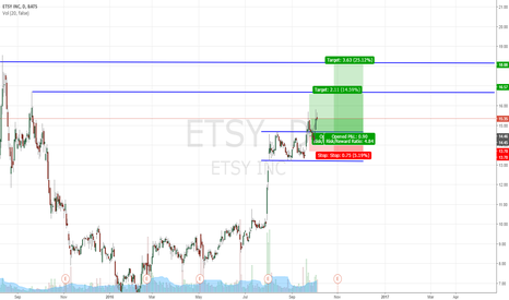 ETSY: My ETSY long position