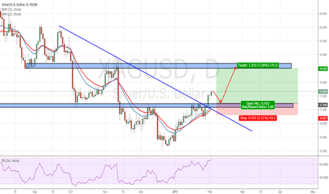 XAGUSD: XAGUSD : WAIT RETEST AND LONG