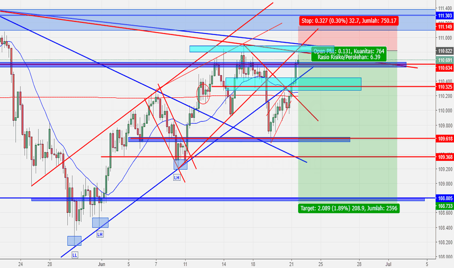 USDJPY: USDJPY SHORT SETUP (updated)