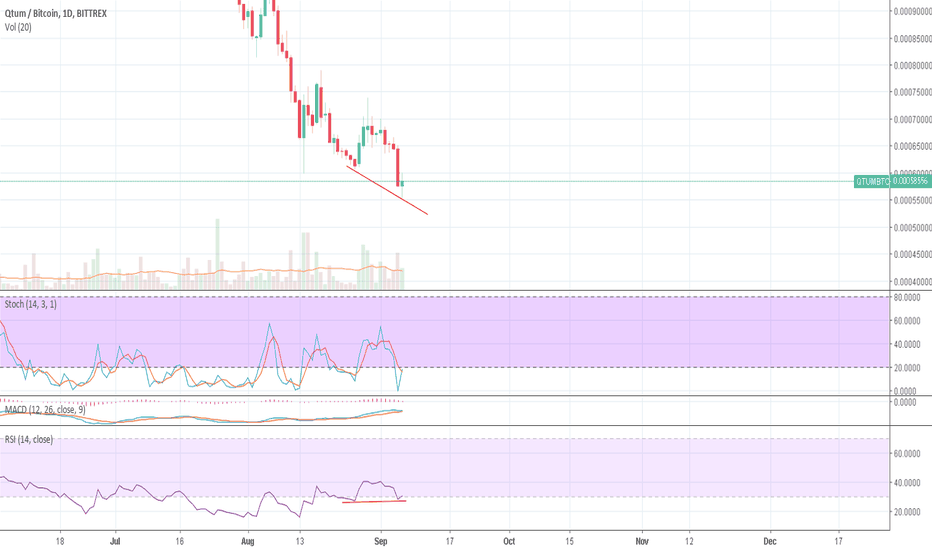 QTUMBTC: Double Bottom 1 Day Rsi