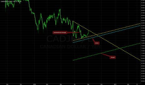 CADJPY: Symmetrical Triangle on CAD/JPY @ D1