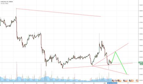 EURUSD: Wolfwave EUR/USD