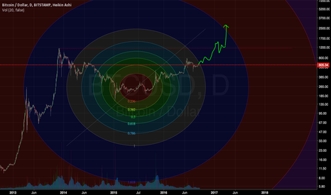 BTCUSD: BTC on the brink of a new ATH
