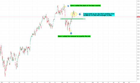 DEU30: Part 2 of the big bear market for the stock market, DAX