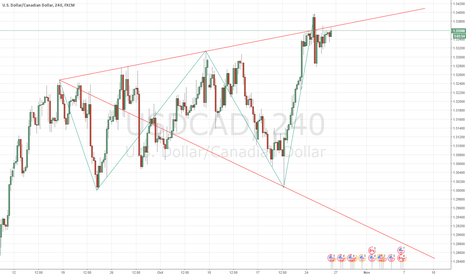 USDCAD: USDCAD - 4H - Wolf Waves