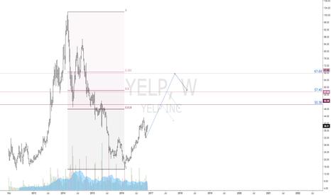 YELP: $YELP | Bullish Outlook | Long Term View