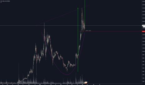 EOSUSD: EOS/USD Cup & Handle - $36 Target