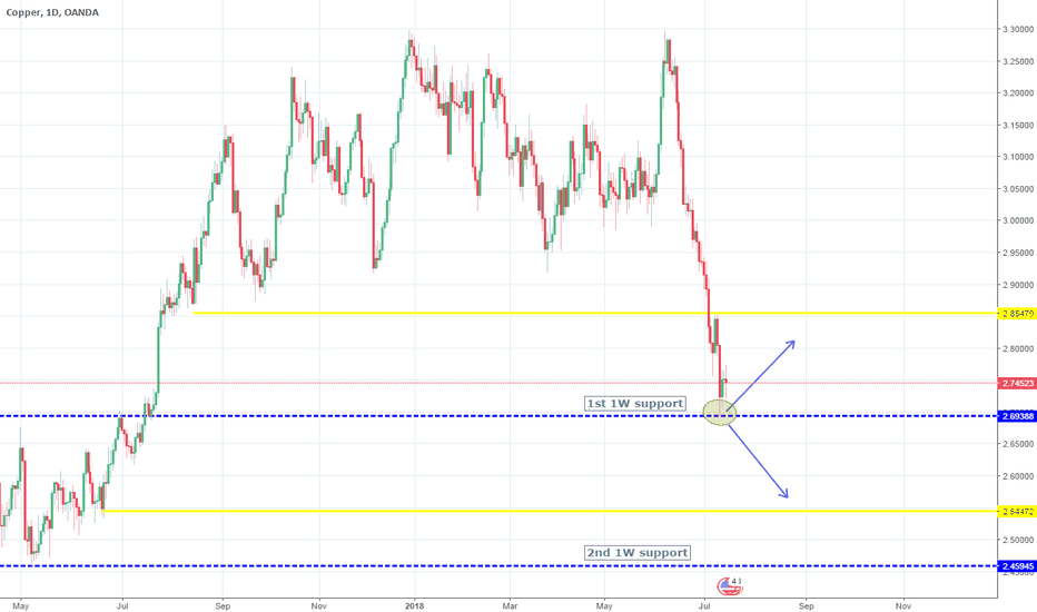 XCUUSD: So far Long. But bearish reversal if 2.6938 crossed.