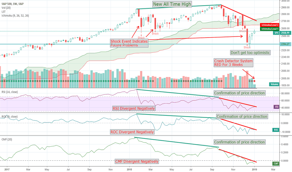 SPX: S&P500 - Don't Give Me That Bull! No LT Bull Signs Yet