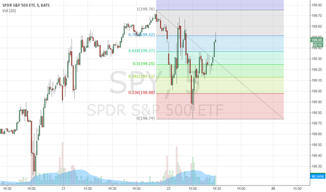 SPY: 5 min fibs bullish