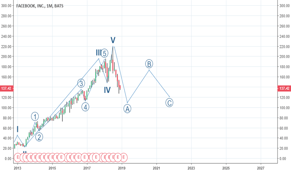 FB: ABC CORRECTIVE PHASE FOR FACEBOOK INC