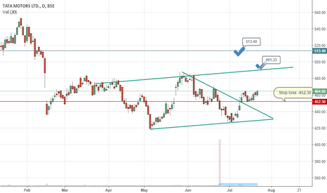 TATAMOTORS: Is the zip back in TATA MOTORS