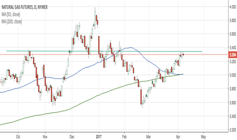 NG1!: Head and Shoulders Formation in Natural Gas