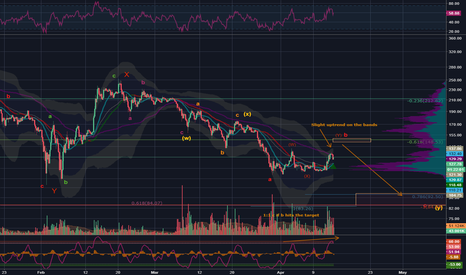 LTCUSD: LTC/USD - Down to double digits but 150 first?