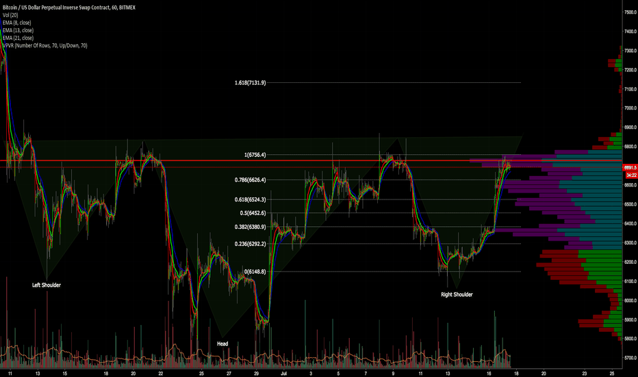 XBTUSD: BTCUSD - Let the games begin..