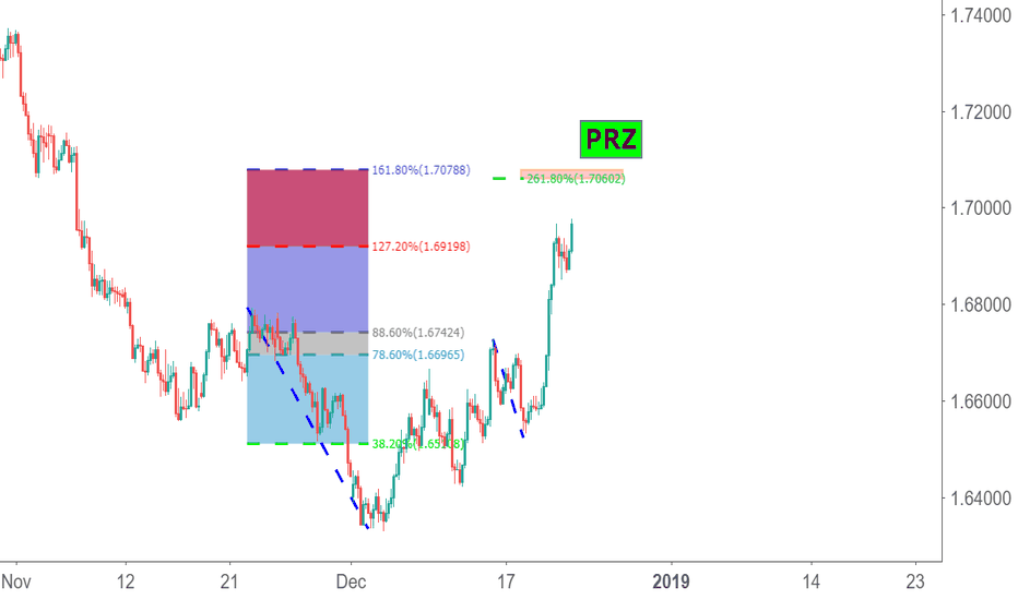 EURNZD: potential butterfly in eur/nzd