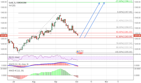 XAUUSD: Time for Long