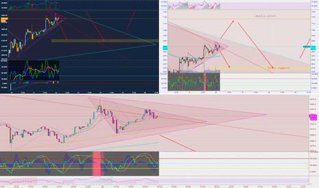 BTCUSD: great decision point for entry short or long