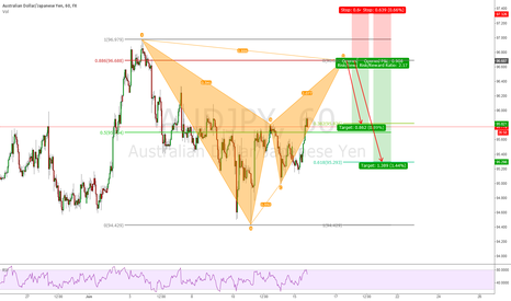 AUDJPY: AUDJPY 1h Bearish Bat Pattern
