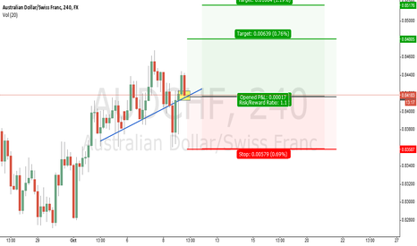 AUDCHF: Continuation of the uptrend