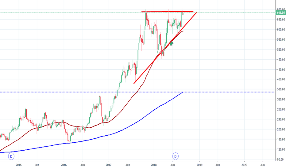 DHFL: DHFL, Ascending Triangle