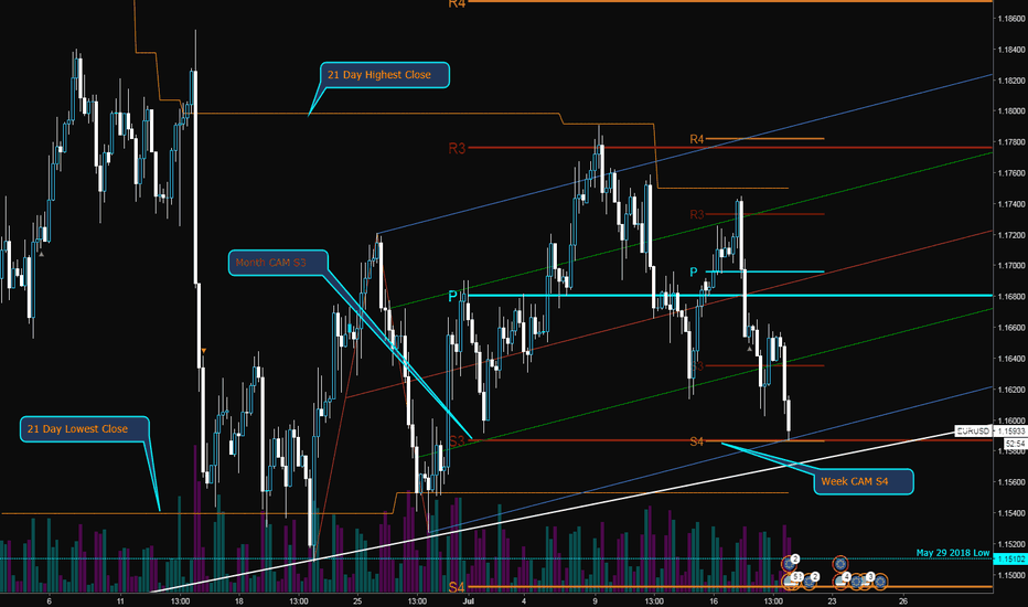 EURUSD: Possible long of Pitchfork and Pivots