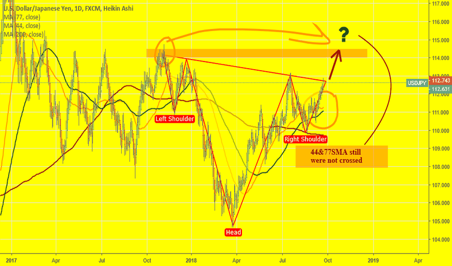 USDJPY: USDJPY: H&S or Double Top on Daily. How to trade it?