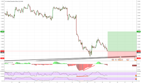 USDCAD: Stochastic , MACD DIVERGENCE,DAILY TREND,DAILY HAMMER