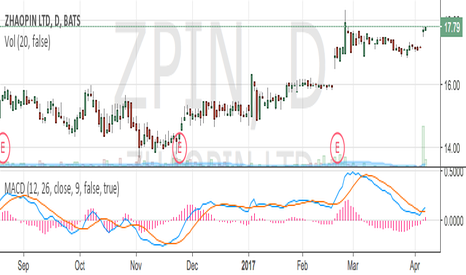 ZPIN: ZPIN - Up and UP and UP!