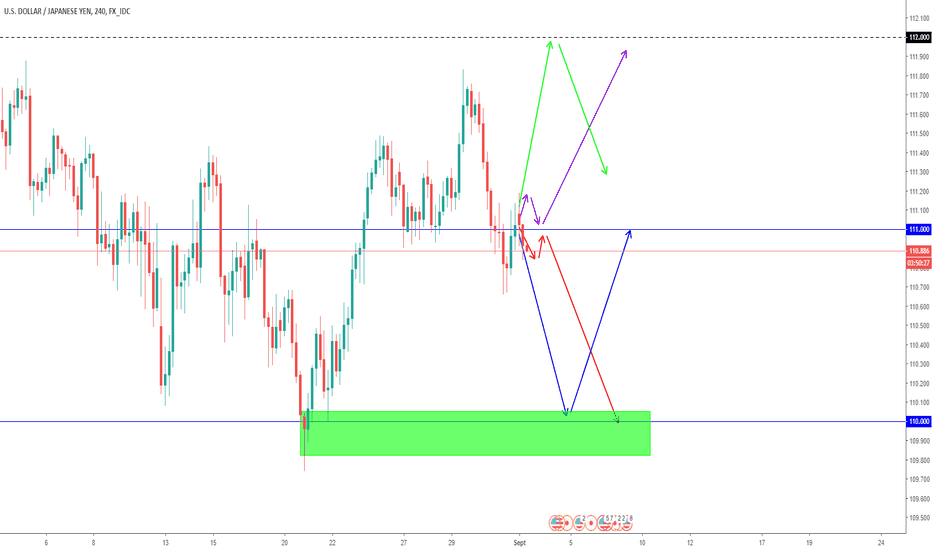 USDJPY: Projection USDJPY Swing