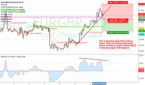 EURGBP: EURGBP - expecting a short trade