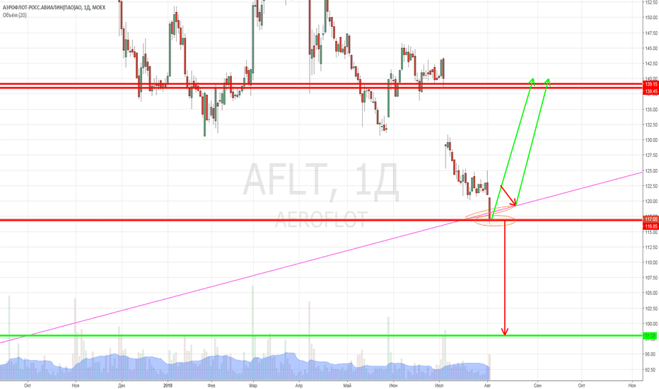 AFLT: Куда полетит Аэрофлот.