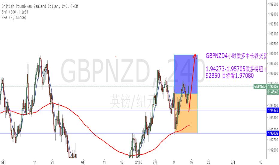 GBPNZD: 镑钮做多交易计划!