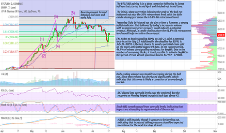 BTCUSD: BTC Recovery Provides Relief, Though Market Remains Unconvinced