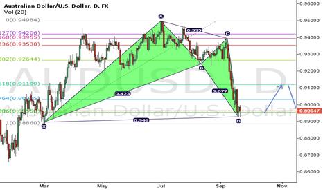 AUDUSD: AUD/USD Weak Bullish BAT Pattern