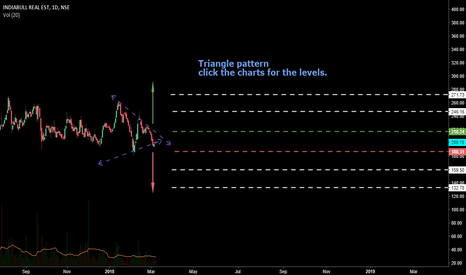 IBREALEST: Triangle pattern looking for short term trade