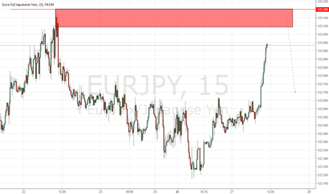 EURJPY: EURJPY Institutional Short Scalp Setup