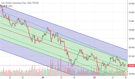 USDJPY: ドル円上昇の条件は?18年3月17日現在