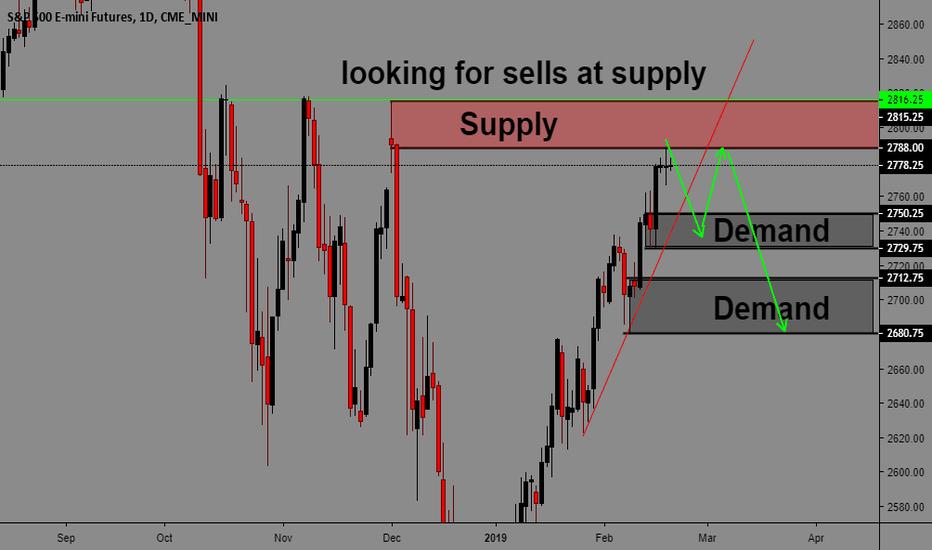 ES1!: US500/ DJI30/ nasdaq100 Supply And Demand Analysis